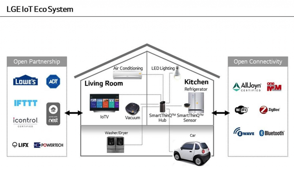 LGE IoT Eco System